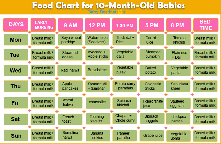 Food Chart for 10 Months Baby
