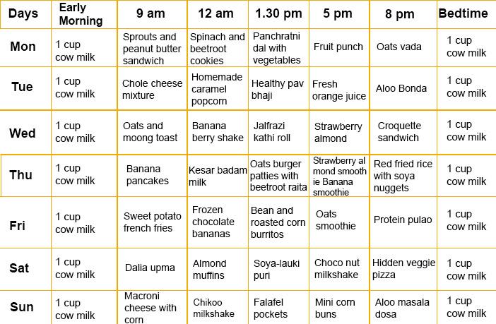 7 Food Charts (Bonus Recipes) For 0-2 Year Babies