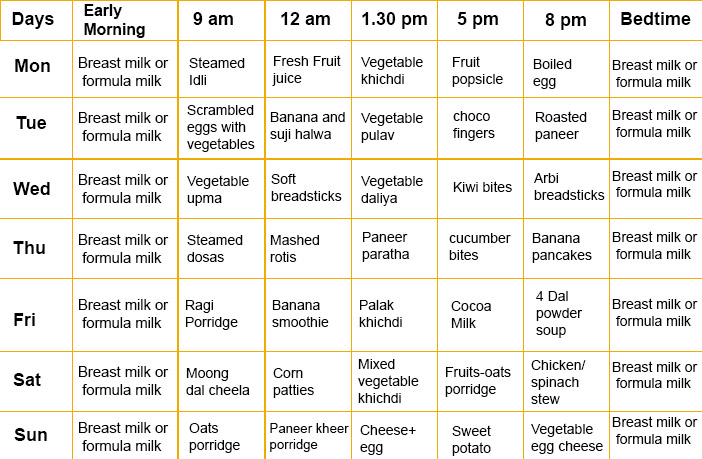 7 Food Charts For 0-2 Year Babies With Easy Recipes