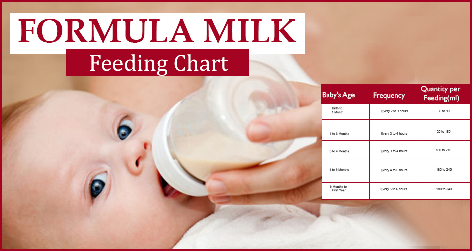 How Much Formula Milk Should My Baby Drink? (0-7 Month Baby)