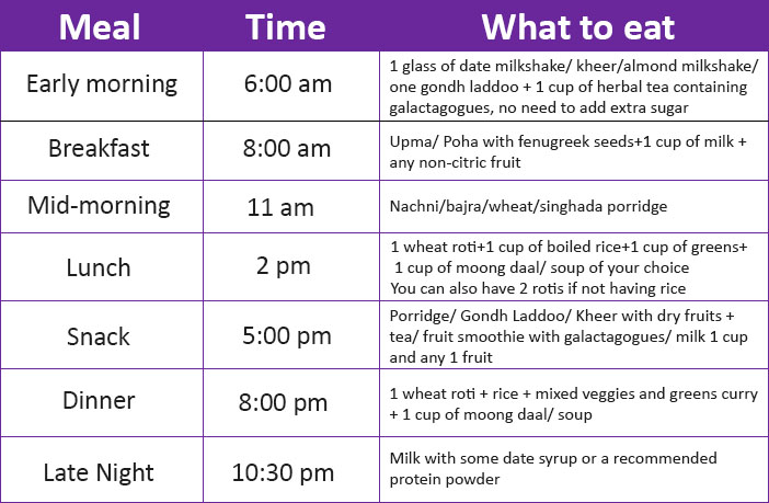 A Helpful And Complete Diet Plan For Breastfeeding Moms
