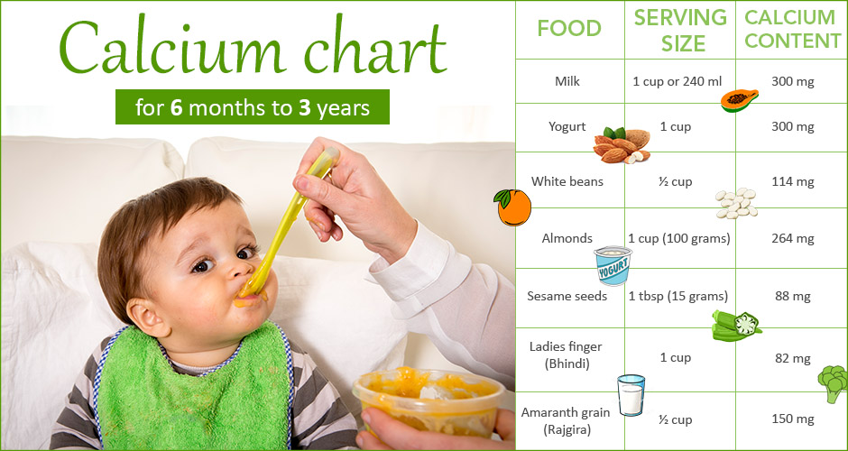 How Much Calcium Does Your Baby Need (With Food Chart For 6 Months To 3 Years)