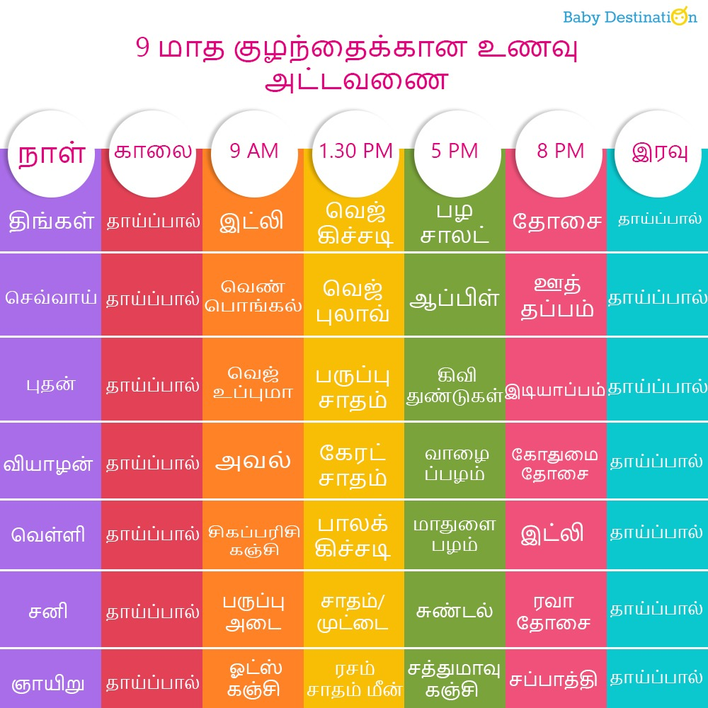food chart in tamil