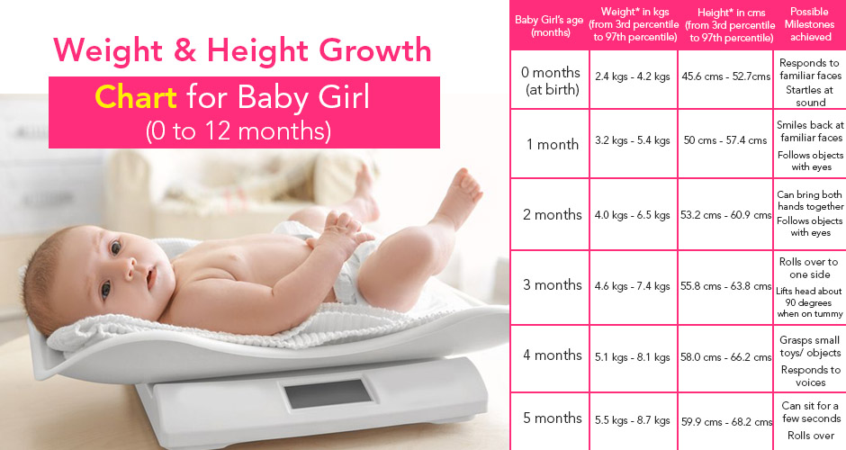 Weight And Height Growth Chart For A Baby Girl (0 to 12 months)