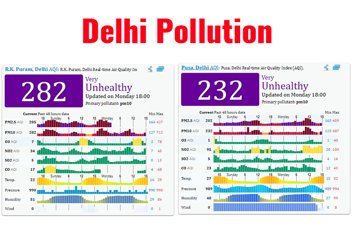 Delhi Pollution : How badly are your kids affected