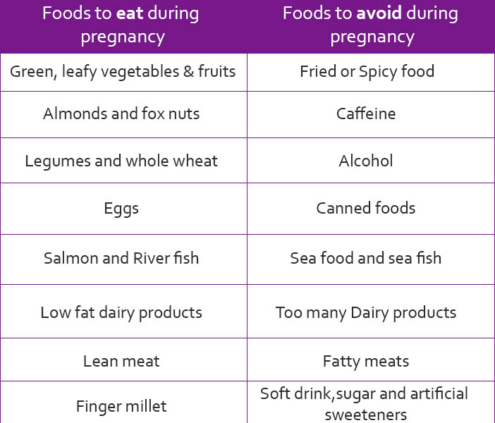 Postpartum Diet What Foods To Eat Avoid After Delivery Chart