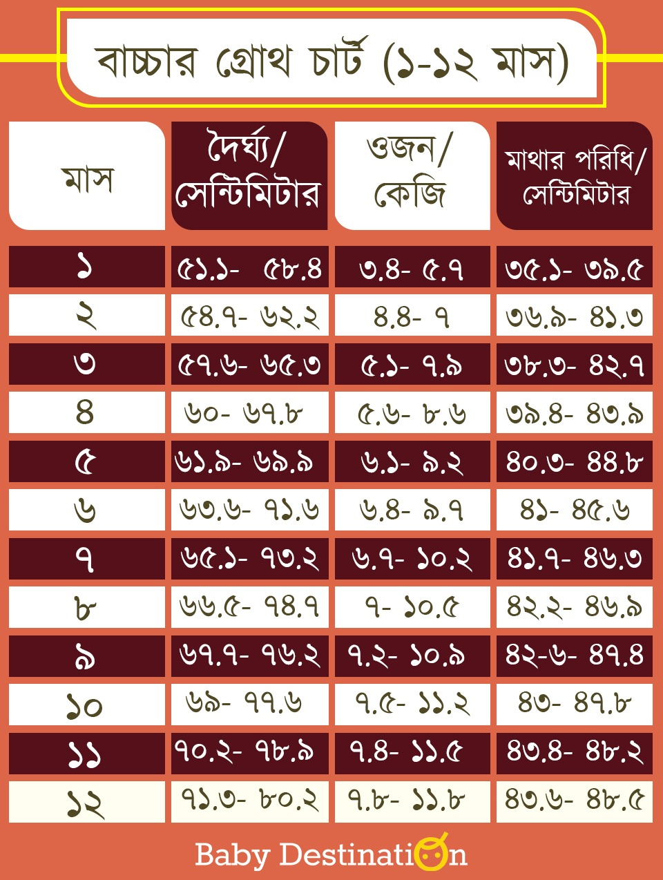 Baby growth chart in Bengali
