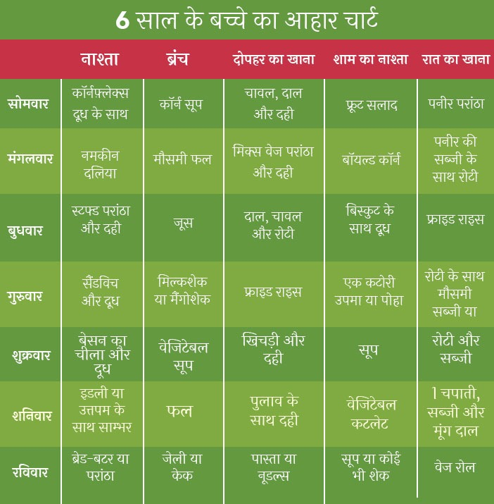 Food Chart and Time Table for 6 Year Old Indian Baby