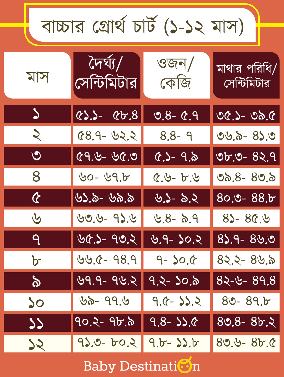 Growth Chart for Babies in Bengali