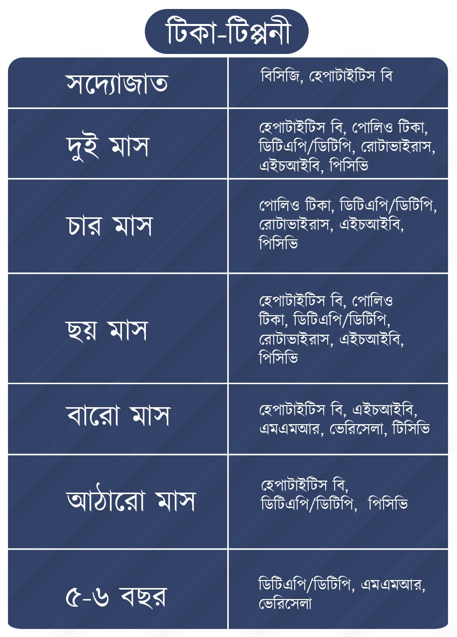 Vaccination chart for babies in Bengali