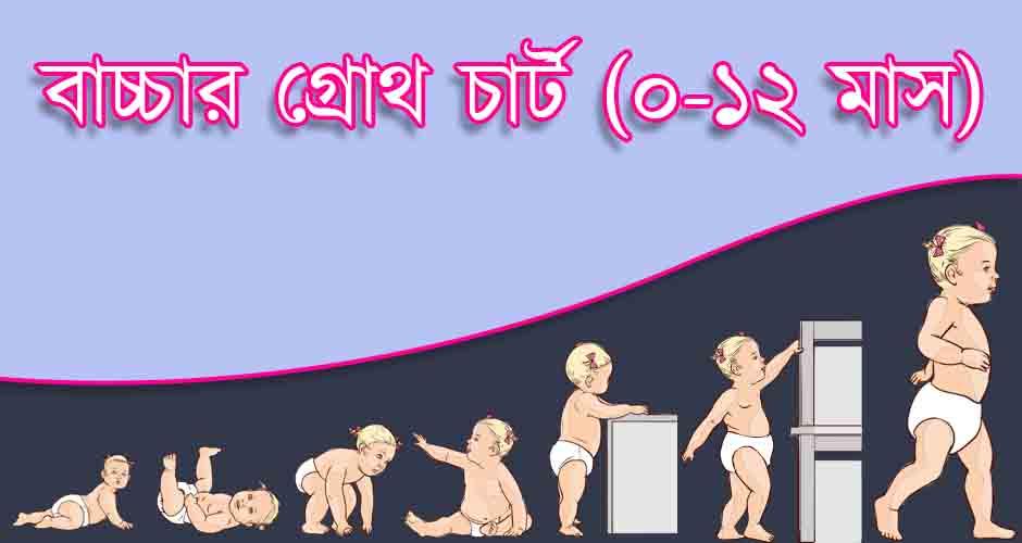 কোন বয়সে কতটা বাড়বে সোনাই? বিশ্ব স্বাস্থ্য সংস্থা'র (WHO) গ্রোথ চার্ট কী বলছে, জেনে রাখুন আজই!
