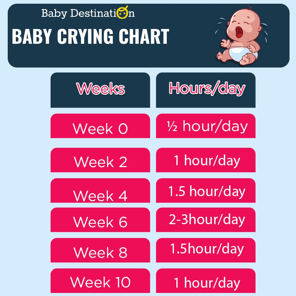 baby crying chart
