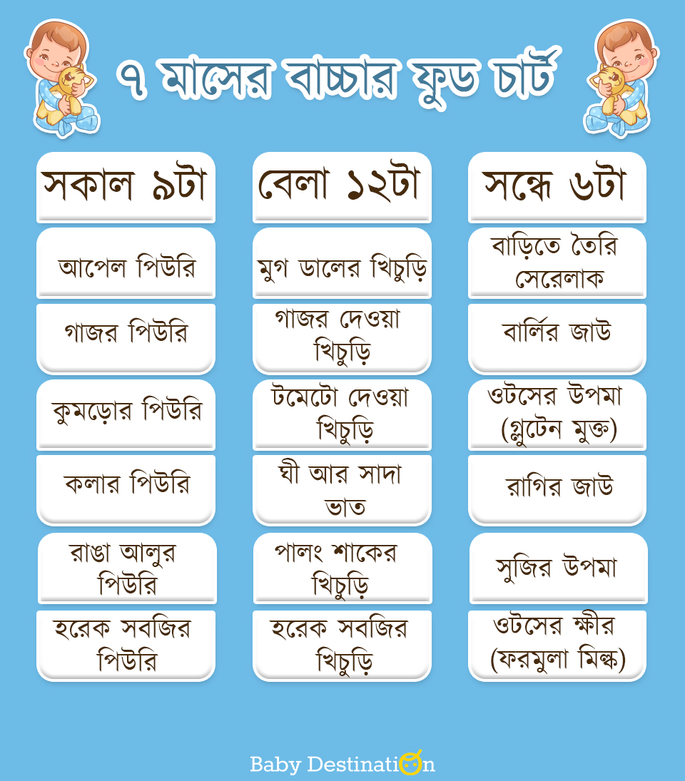 baby food chart in Bengali