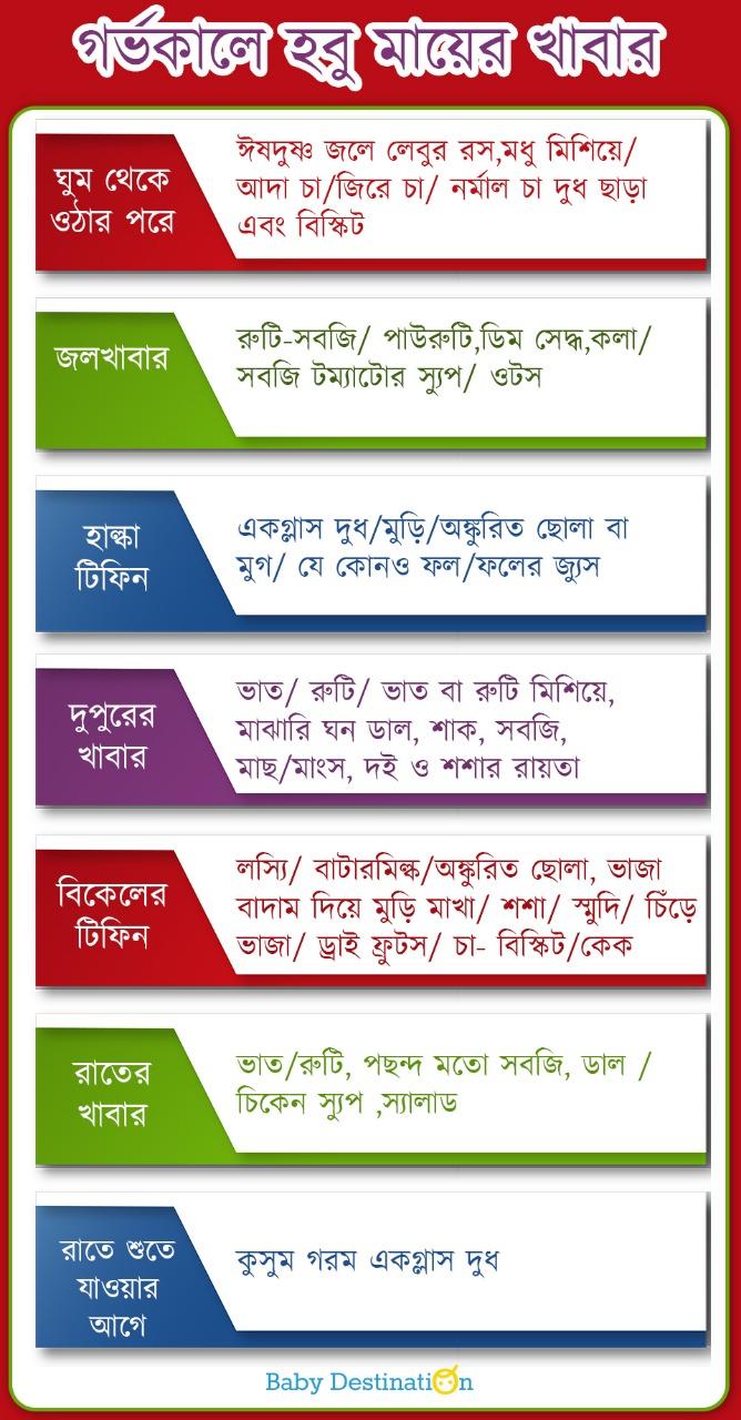 Pregnancy diet chart in Bengali