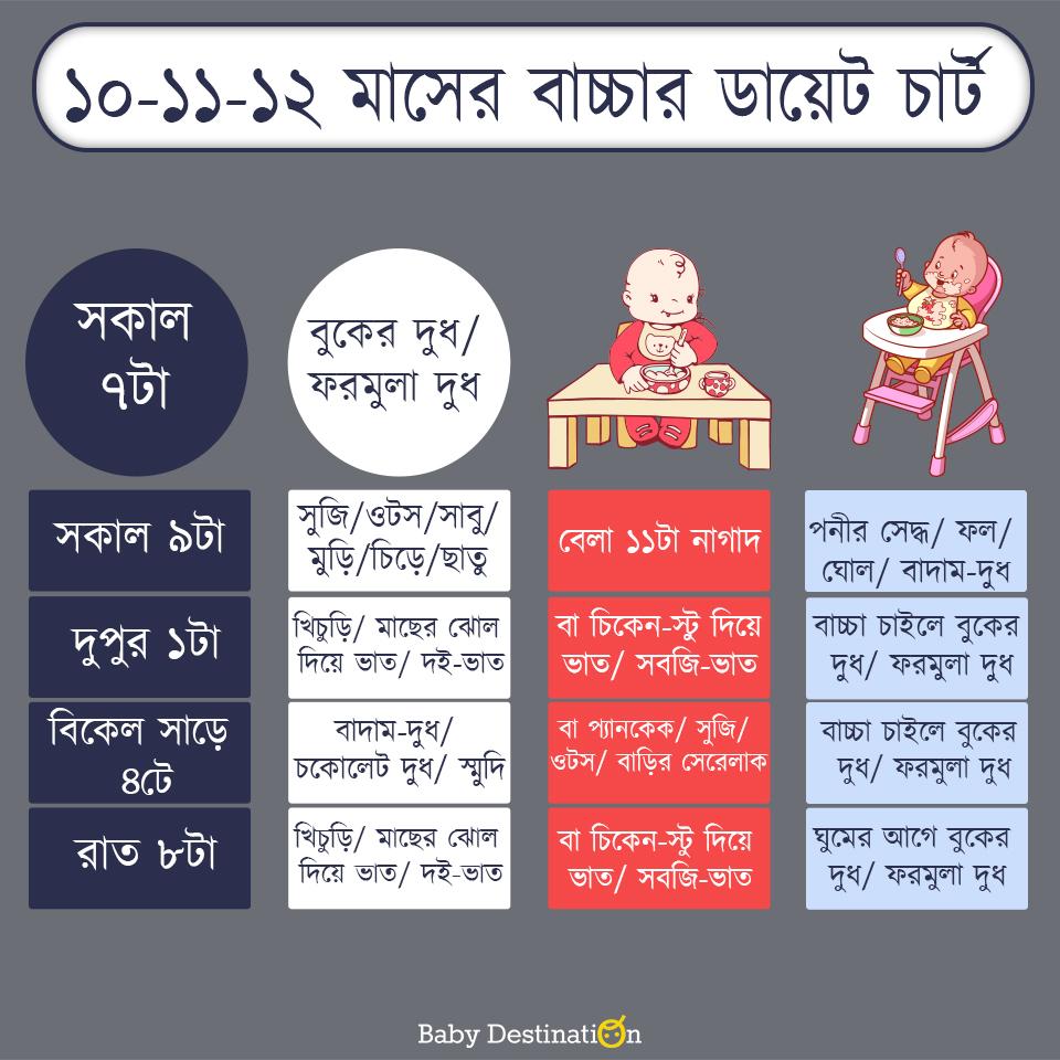 10-12 months diet chart in Bengali